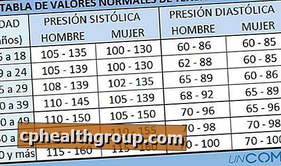 vrijednosti krvnog tlaka