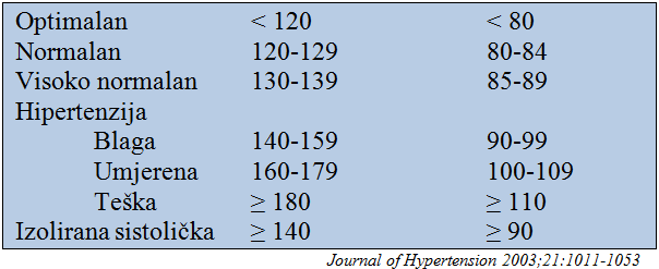 hipertenzija, vaskularna bolest