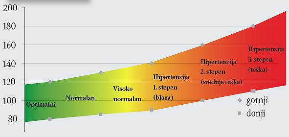 Hipertenzija i dijabetes - Recepti February