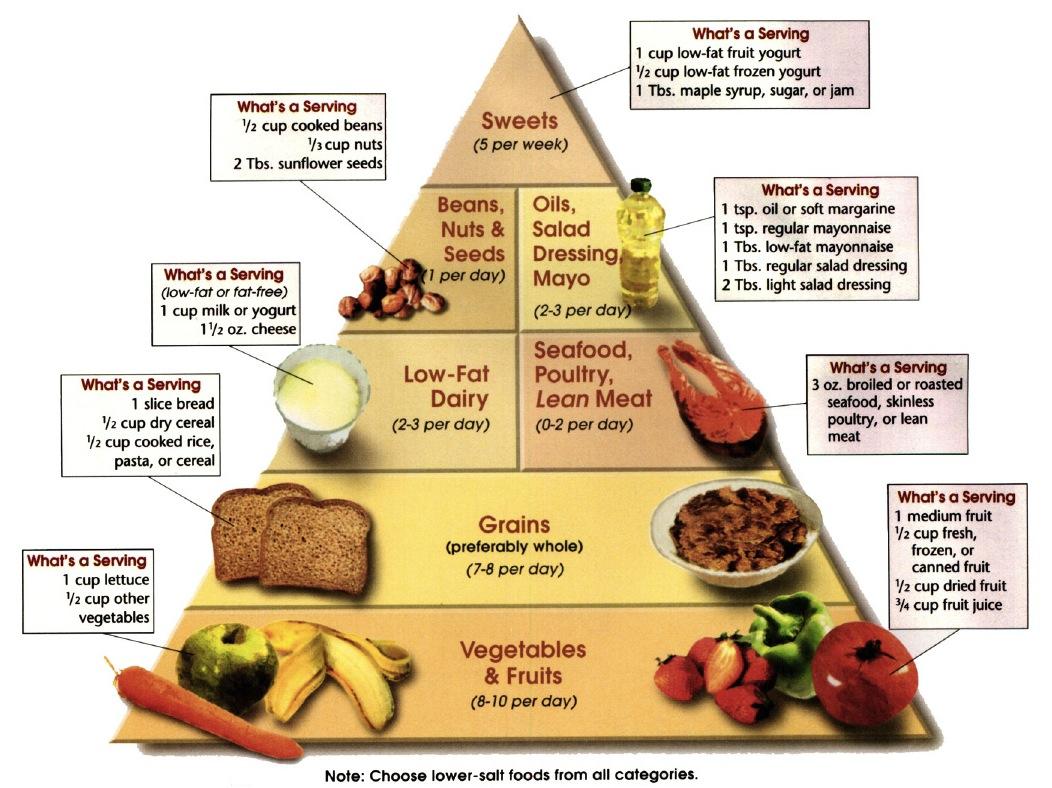 prehrambene preporuke za hipertenziju