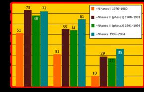 Plućna hipertenzija uzrokovana plućnim bolestima i/ili hipoksijom