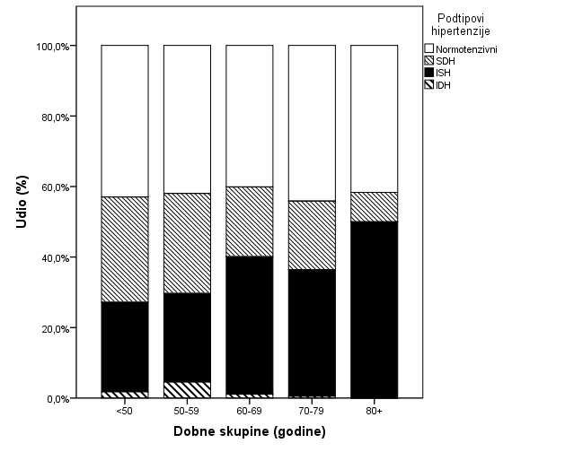 učinak soli na hipertenzije štetnih lijekova za hipertenziju