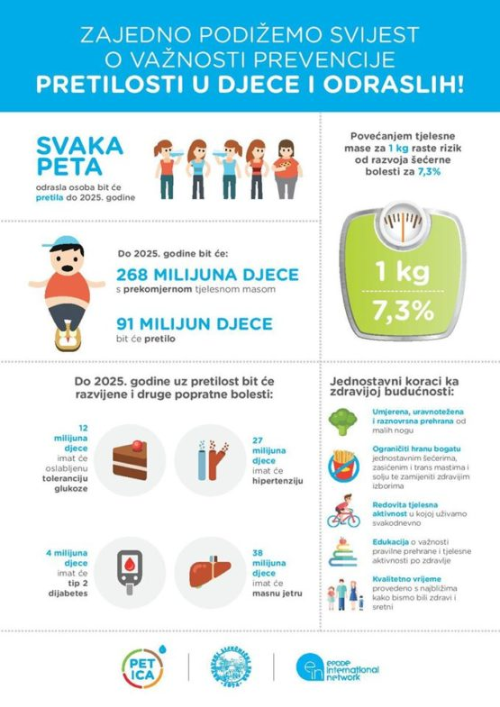 Debljina i hipertenzija - Medix
