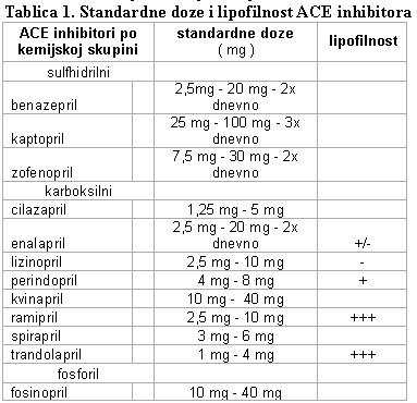 za liječenje hipertenzije daisy lijek za hipertenzije tijekom 1 rur
