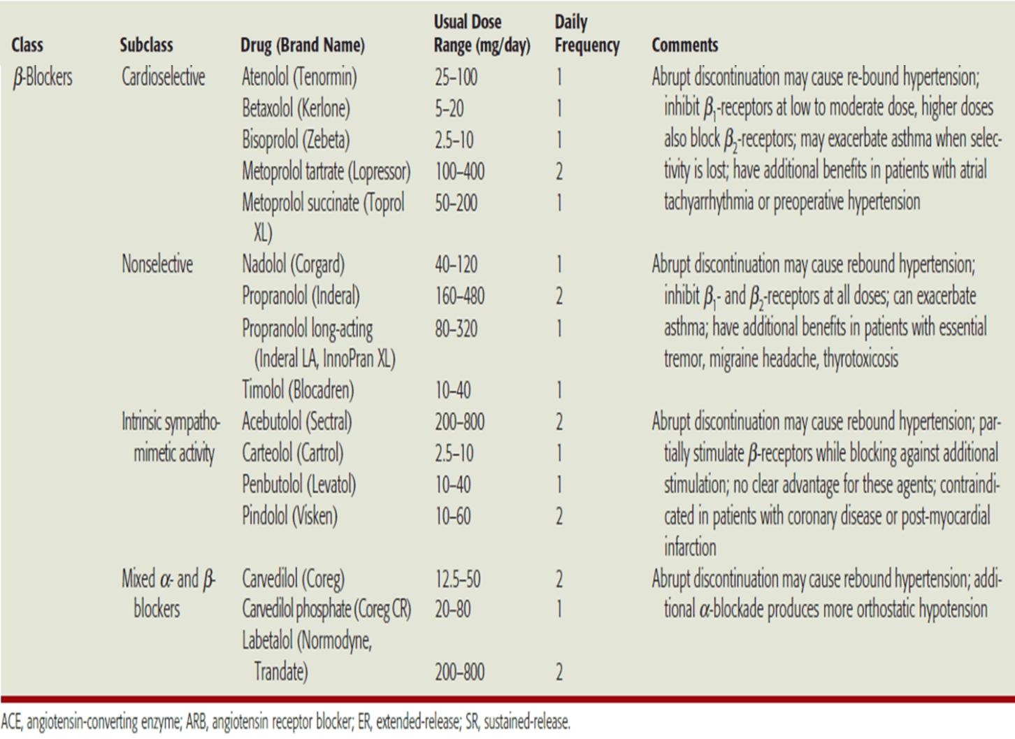 hipertenzija, beta-blokatore enalapril hipertenzija