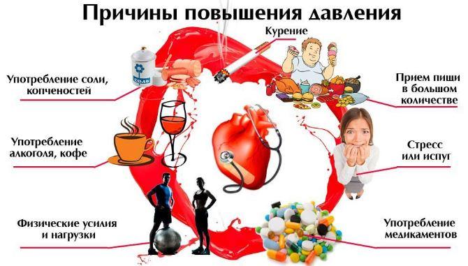 kako sprječavanje hipertenzije