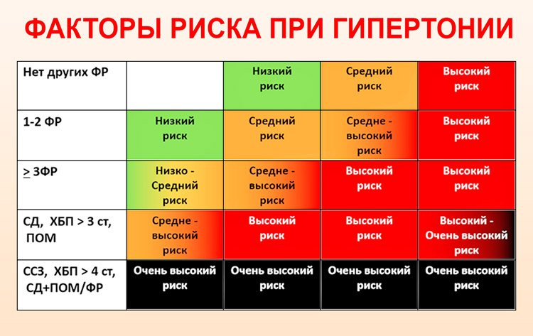 hipertenzija rizik 1 2 stupnja rizika