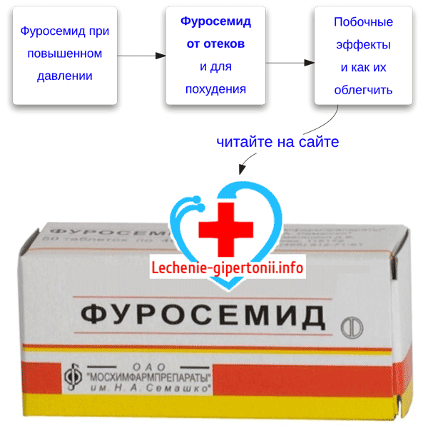 kako da se furosemid i asparkam hipertenzije