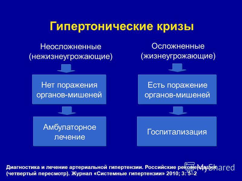 Hipertenzija (hipertenzija)