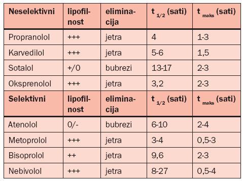 tablete utječe na jačinu hipertenzije