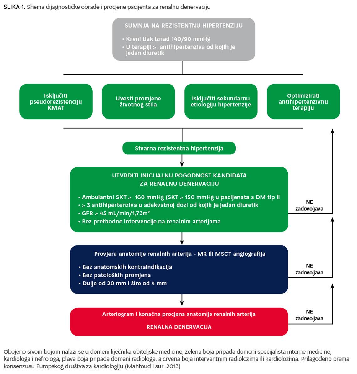ekg rezultira hipertenzije
