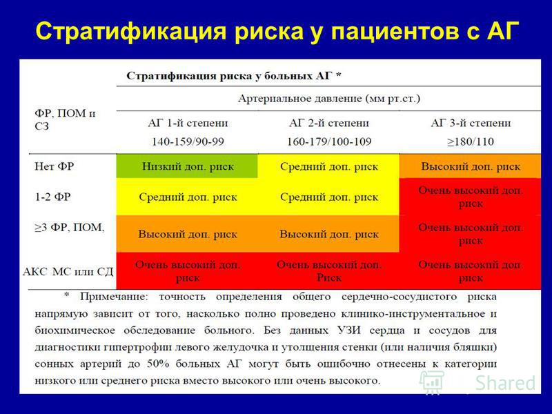 Liječenje hipertenzije stupnja 2 2 rizik članka 3