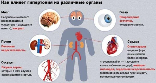 kako zaustaviti razvoj hipertenzije