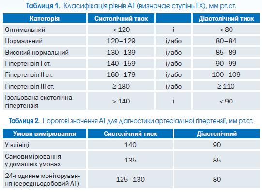 antivirusno hipertenzija