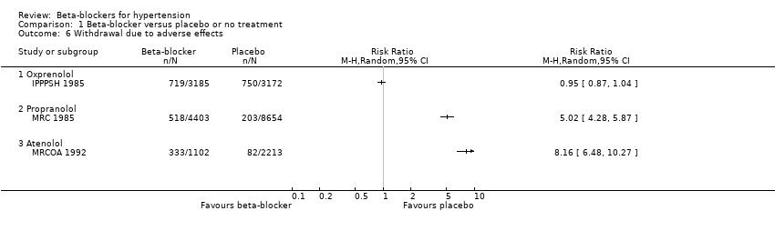 lijekovi za hipertenziju u diabetes mellitus stupanj 3 hipertenzija koji uzeti